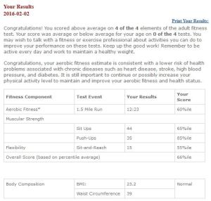 Fitness Test Results